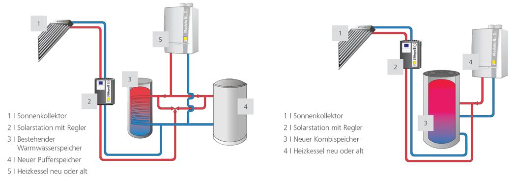 Koop Energietechnik Gmbh Ihr Kompetenter Partner In Allen